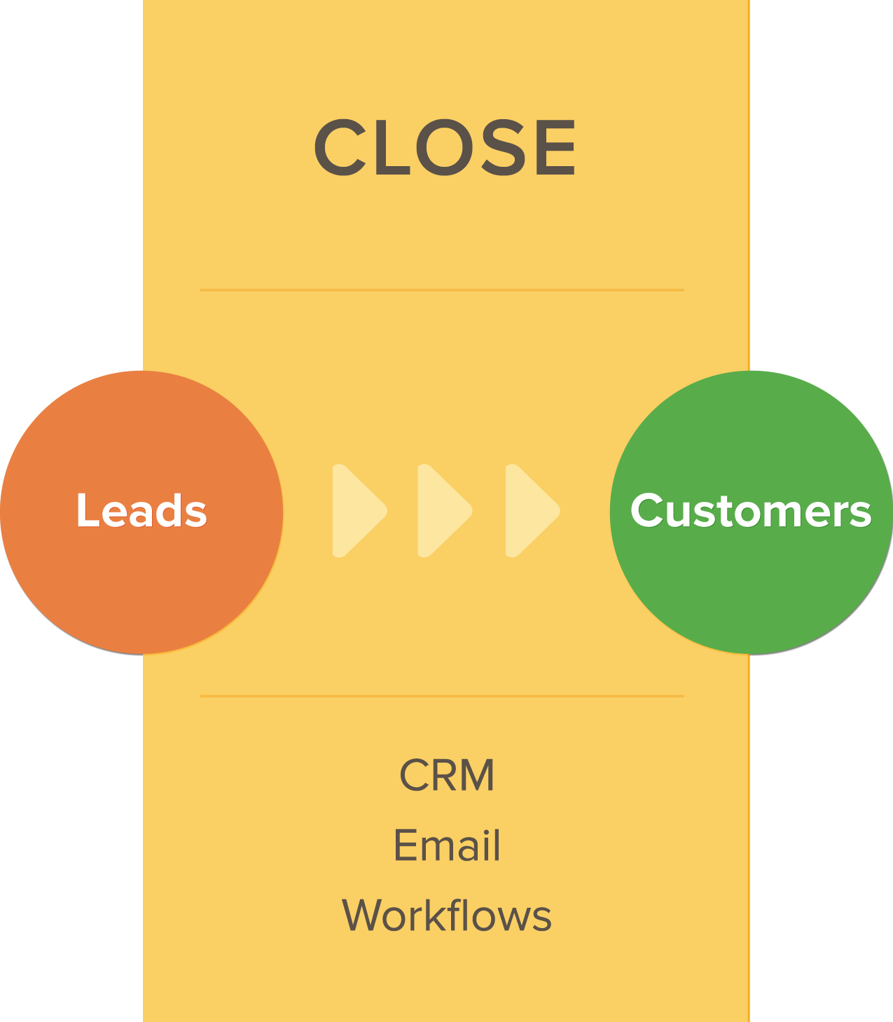 Inbound Marketing Close