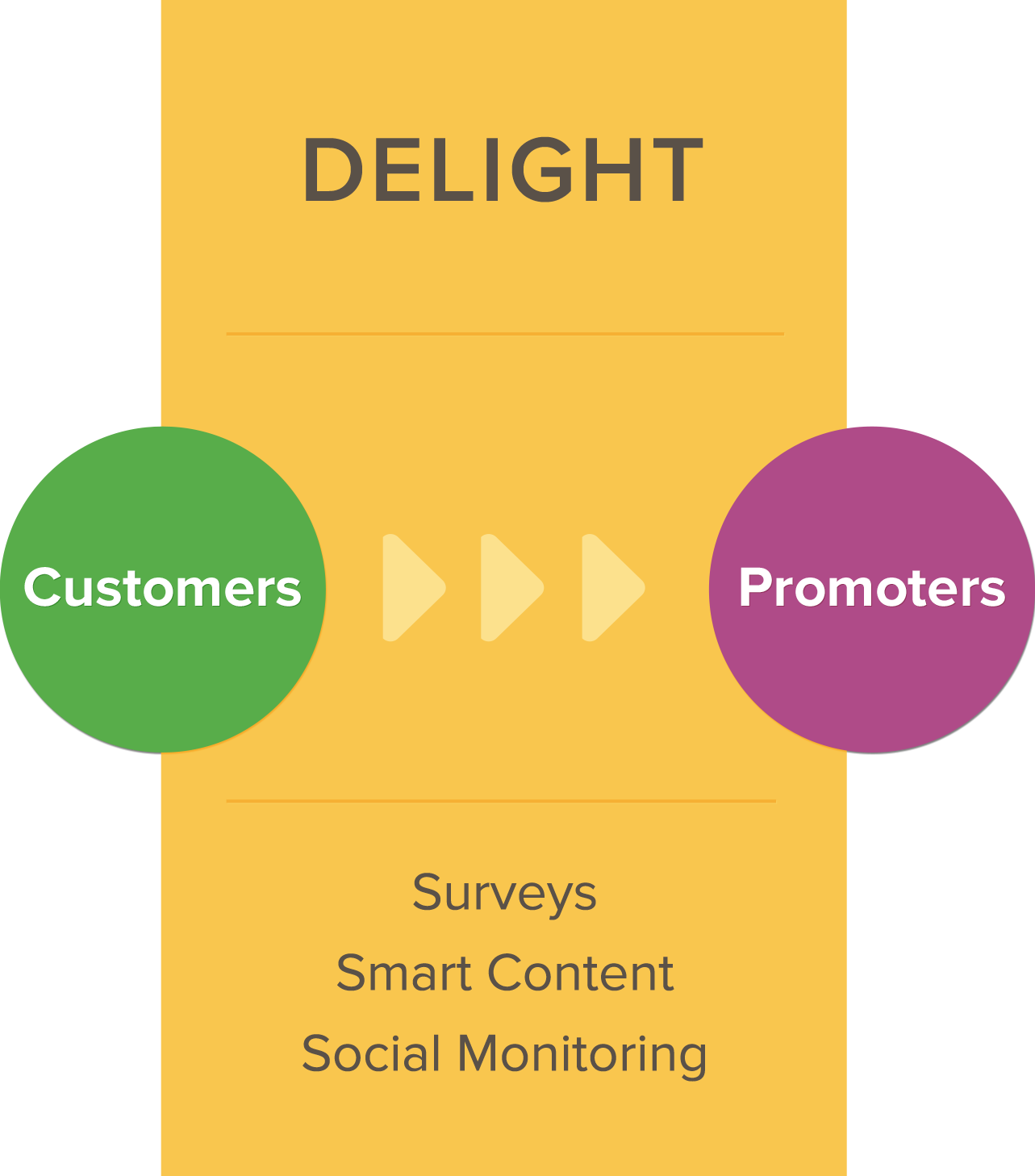 Inbound Marketing Delight